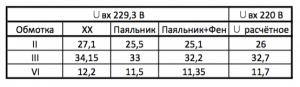 Lukey 852D+FAN - таблица напряжение трансформатора в зависимости от нагрузки